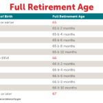 Breaking Down Retirement Age For Social Security